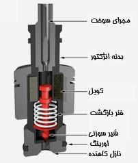 اجزای بدنه سوزن انژکتور که در هر خودرو هشت عدد اورینگ مصرف میشه . چهار عدد بزرگ و چهار عدد کوچک .