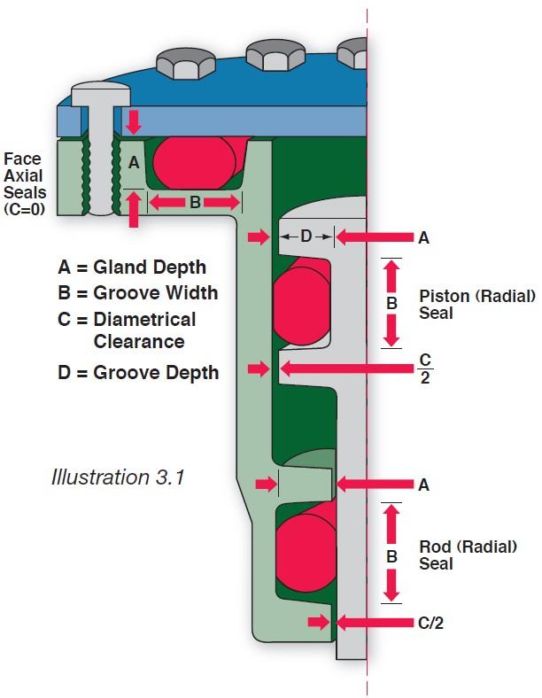آب بندی اورینگ در نقشه و آب بندی در پیستون های صنعتی